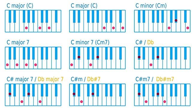 ピアノ以外の楽器向け、コードトーンの覚え方【キーボードを使います】