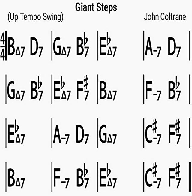 Giant Stepsの難しい点は3つある話